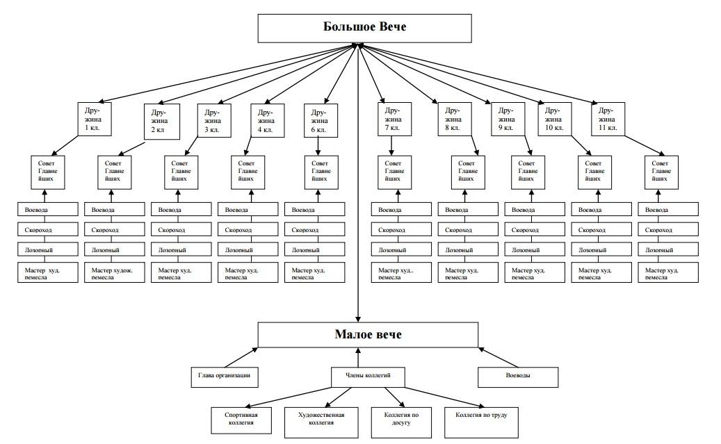 struktura_do
